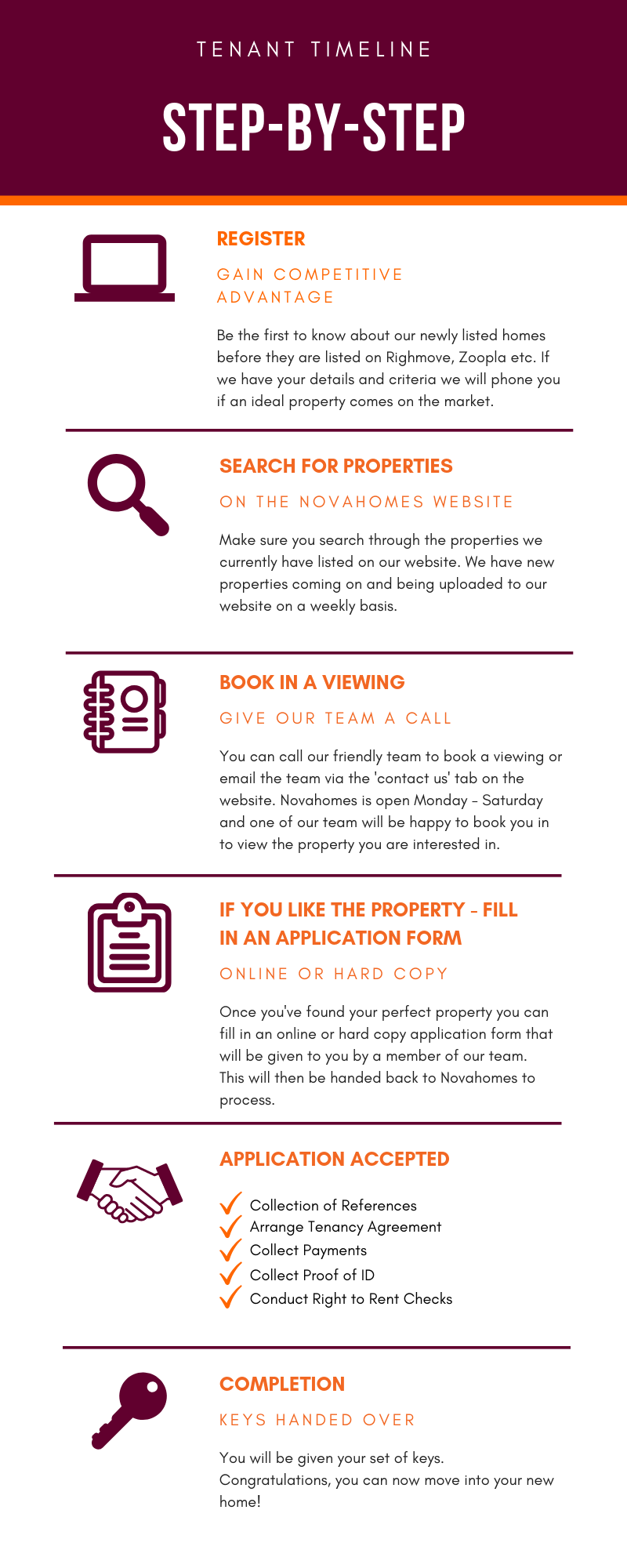 Step by step Renting Guide